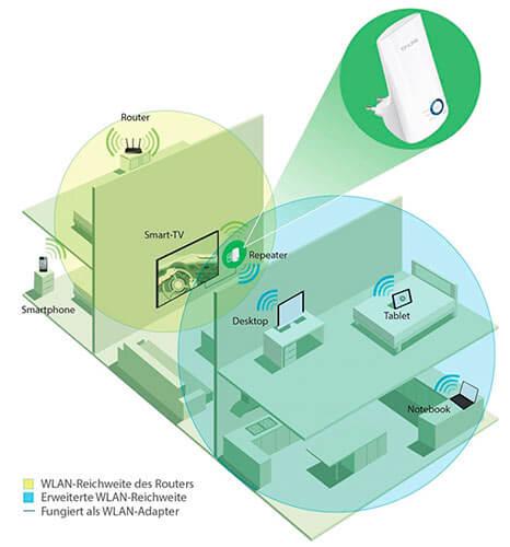 Mejor amplificador de señal Wifi 2018 TP Link N300 TL WA850RE